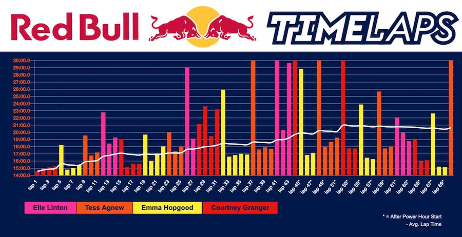 Redbull Timelaps team totals